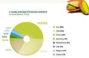 pistachio suppliers in iran and pistachio exporters