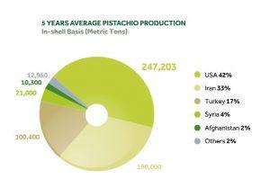 average pistachio production