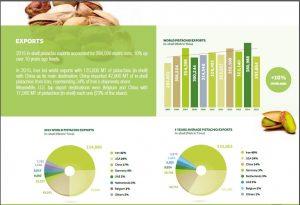 pistachio export countries