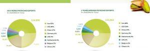 largest exporter of pistachios
